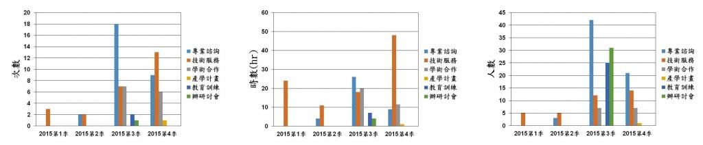 Stat 2015c