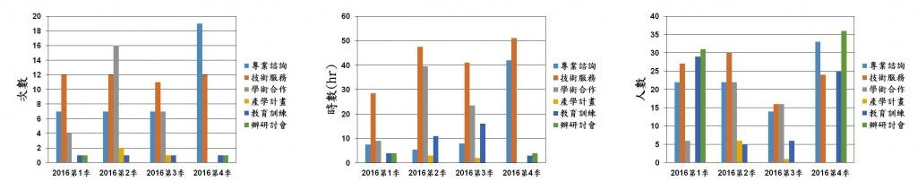 Stat 2016c